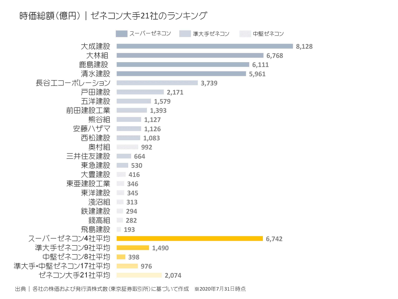 住友 株価 三井 建設